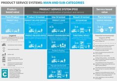 Product-Service Systems