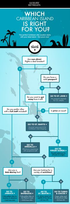 Which Caribbean island is right for you? Take our quiz and see what you choose! #Caribbean #infographic #travel