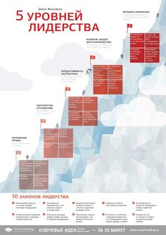 """5 уровней лидерства"", Джон Максвелл / ""5 Levels of Leadership"" by John Maxwell"