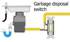 disposal wiring diagram garbage disposal installation pinterest rh pinterest com garbage disposal dishwasher wiring diagram Switched Outlet Wiring Diagram