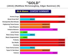 New Full Content Parental Review:  Gold (http://www.screenit.com/movies/2016/gold.html) Drama: A down-on-his-luck American prospector figuratively and literally believes he's struck gold when he partners with a geologist and finds what could be the mother lode of such deposits. #movies #families #parenting #GOLD #MatthewMcConaughey