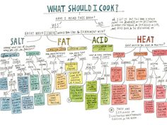 what should i cook illustration Cooking For Two, Cooking Chef, Fun Cooking, Cooking Tools, Cooking Classes, Cooking Recipes, Cooking Games, Cooking School, Cooking Without A Recipe