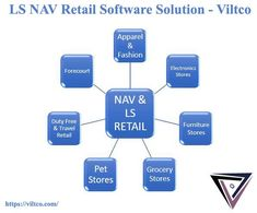 LS NAV, a complete retail management solution supports your marketing and sales strategies aimed at attracting new & potential customers, while enticing the regular ones through advanced up-sell, right-sell, and cross-sell functionalities.   Feel free to contact us at +1 917 717 9985 or drop an email at connect@viltco.com  #LSCentral #DynamicsNAV #Retailsoftware #LSNAVsolution #ViltcoERP #unifiedcommercesolution #retailmanagementsystem #Dynamics365 Retail Software, Crm System, Microsoft Dynamics, Sales Strategy, Software Development, Connect, Management, Drop, Technology
