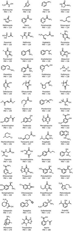 Zusammenfassungen: Org Chem 1 / Org Chem 2 - New Sites Science Chemistry, Organic Chemistry, Chemistry Tattoo, Final Exams, Pharmacology, Biochemistry, Physiology, Cheat Sheets, Study Tips
