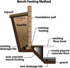 Many homes in Toronto, Mississauga, GTA would benefit from basement lowering. What is better – Underpinning or Bench-Footing / Floor Benching? Old Basement, Basement Flooring, Basement Remodeling, Basement Ideas, Concrete Bench, Poured Concrete, Concrete Floors, Wall Bench, Floor Slab
