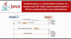Java Tutorial, No Response, The Creator, Coding, Programming
