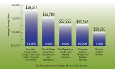 Top-Paying Industries/Number of New Grad Entrants (NACE - Released January 2012)