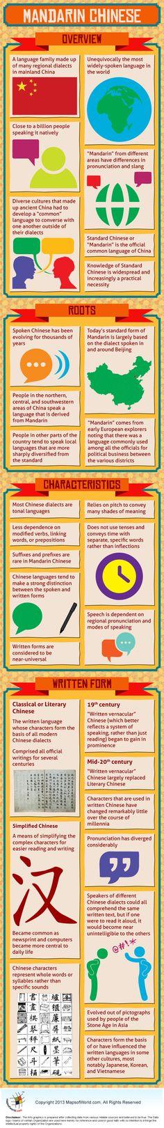 Infographic of Mandarin Chinese language