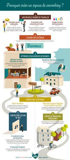Créer un espace de coworking ?