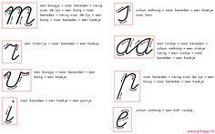In groep 3 leren de kinderen erg veel, waaronder het schrijven van de letters. Sommige leerlingen hebben moeite met het schrijven van een letter en om ze te helpen plak ik dan de letter op hun tafel.Bij de letter staan pijltjes voor de schrijfrichting en naast de letter is het 'verhaaltje' te vinden over hoe …