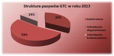 Struktura pasywów GTC