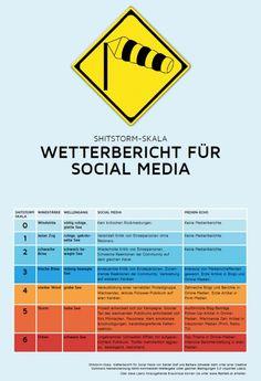 Social Media Wetterbericht - Die Shitstorm Skala