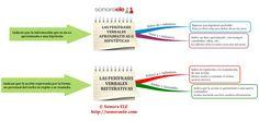B2/C1 - Las Perífrasis Verbales Aproximativas (o Hipotéticas) y las Reiterativas. [De El Blog de Sonora ELE.]