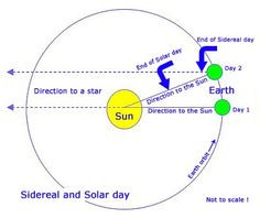 Lesson learned today; the Earth's rotation is actually 23 hours, 56 minutes, 4.1 seconds.  Why is a Solar Day 24 hours then?  Because in that time the Earth has revolved around the sun enough that it takes that extra 3 minutes, 55.9 seconds to bring the sun back to it's original perceived position in the sky.  This day (Sidereal Time) is how telescopes are calibrated to the sky since the stars technically do not move relative to the Earth/Sun.  This also means that technically the Earth rota... Day For Night, First Night, Earth's Rotation, Pv Panels, Bring It On, Take That, End Of Days, Our Solar System, Science Activities