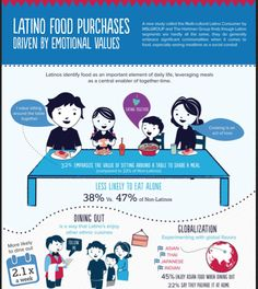 Latino Food Purchases Driven By Functional and Emotional Values