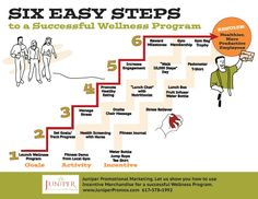 Six easy steps to a successful wellness program Employee Wellness Programs, Workplace Wellness, Good Employee, Safety Pins, Corporate, Talent Management, Health Promotion, Health Coach, Boss Lady