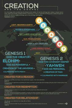 Creación Elohim Yahweh