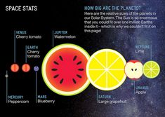 This is a great way to think about how big the planets of our solar system are: in terms of fruits.    (via boing boing)