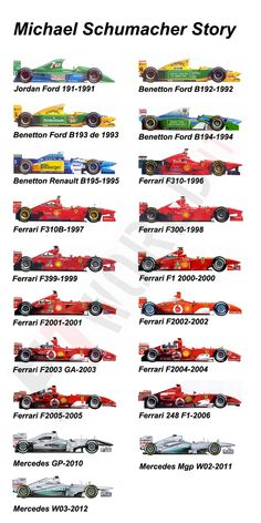 Formula 1 collectors' reference: Michael Schumacher's cars
