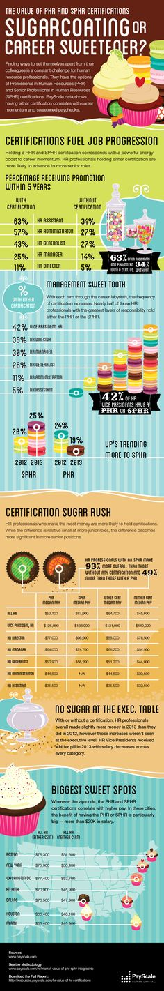 The value of PHR and SPHR Certifications sugarcoating or career sweetener?