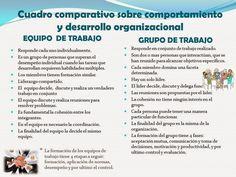 Comparación entre equipo de trabajo y grupo de trabajo