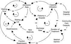 [Causal Loop Diagram: Healthcare Delivery]