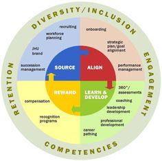 Human Resources Management via #gojacor