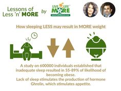 How Sleeping LESS May Result in MORE Weight  WOW (Wisdom Of Wellness) powered by www.LiveLifeMore.com #DietitianPallaviJassal #DrSandeepJassal #WOW #LiveLifeMore #WisdomOfWellness #WeightLossQuotes #HealthQuotes #Motivational #HealthSaying