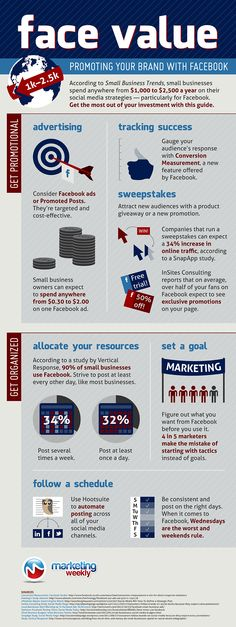 Want to talk about real Facebook social media promotion? This infographic will let you know the ins and outs of marketing on Facebook!
