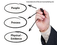 3 new elements of the services marketing mix - people, process and physical evidence.