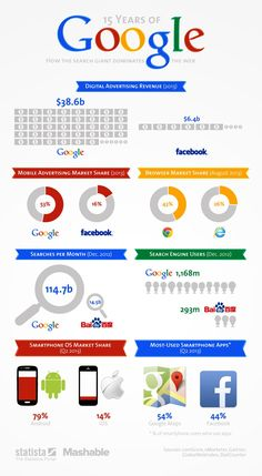 Statista created this chart, showing some staggering stats about Google's dominance of the Internet landscape.