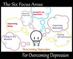 To be successful in our efforts to overcome depression, we must understand that it is important to break our efforts up into smaller manageable chunks. If we fail to do this, our attempts will keep feeling like a constant uphill battle.