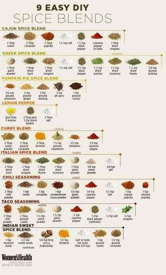 9 Easy DIY Spice Blends Here's yet another handy chart for your kitchen! How To Dry Rosemary, How To Dry Oregano, How To Dry Basil, Homemade Spices, Homemade Seasonings, Homemade Spice Blends, Greek Spices, Paprika Pepper, Dry Rubs