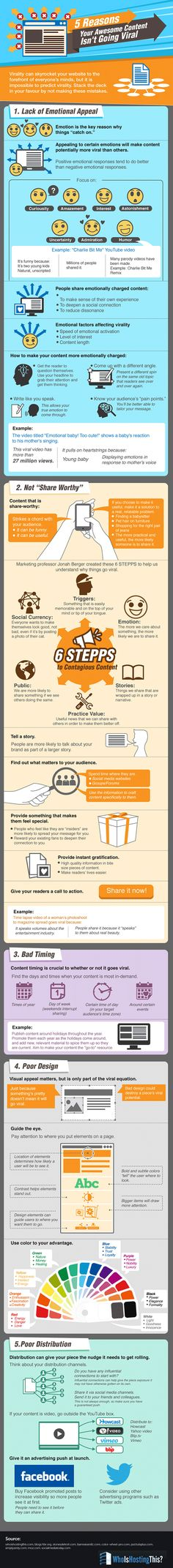 Content Marketing Infographic that gives tips for how to create content and posts that people feel compelled to share.