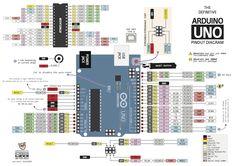 Diagrama de pinos pra o Arduino Uno