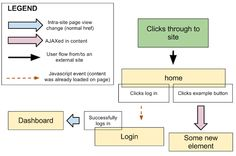 UX Flow Chart Template Example