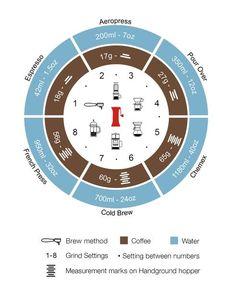 coffee barista Handground Precision Coffee Grinder - Coffee Grinder - Ideas of Coffee Grinder Coffee Barista, Coffee Type, Starbucks Coffee, Best Coffee, Coffee Drinks, Black Coffee, Chemex Coffee, Cozy Coffee, Coffee Logo