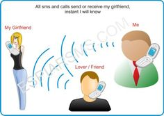 TrapCall provides your voicemail messages via SMS!