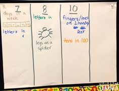 Multiplication: Things that Come in Groups • What I Have Learned