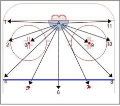 Hockey Drills – Weiss Tech Hockey Drills and Skills Hockey Drills, Hockey Goalie, Dek Hockey, Hockey Training, Paint Line, Boston Bruins, Beards, Coaching, Sports