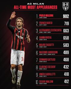 World Football, Football Players, Franco Baresi, Paolo Maldini, Sports Graphic Design, Football Wallpaper, Ac Milan, Champions League, Soccer