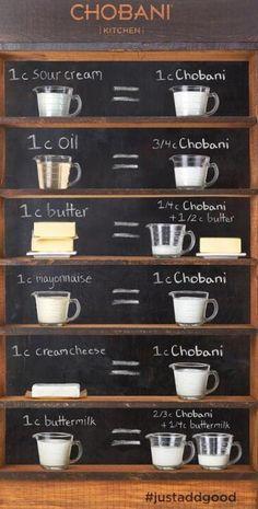 Chobani Greek yogurt substitutions for cooking/baking. Definitely comes in handy!