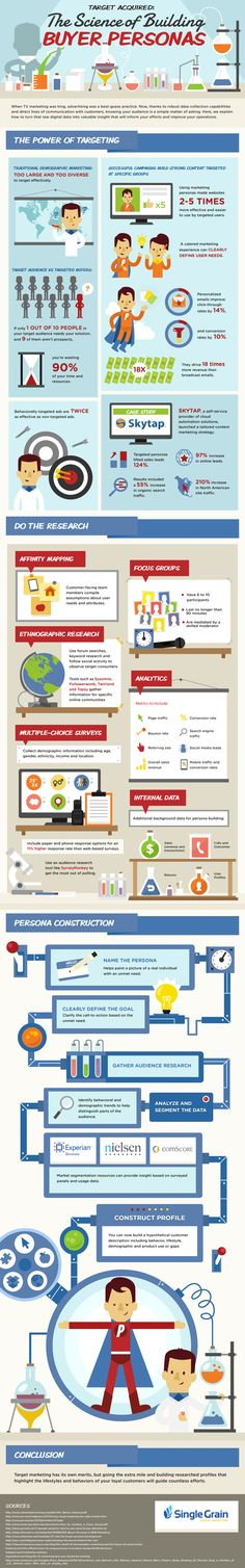 The Science of Building Buyer Personas for maximum effectiveness. [Infographic]