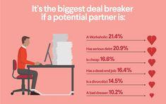 Biggest dating deal breakers