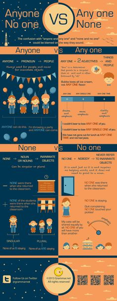 "hellolearnenglishwithantriparto: "" theyuniversity: "" Source: Grammar.net "" Anyone, any one, no one, none """