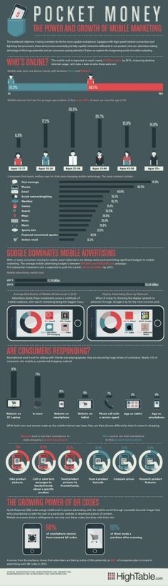 Pocket money: the power and growth of #mobile #marketing - #Infographic by angelina
