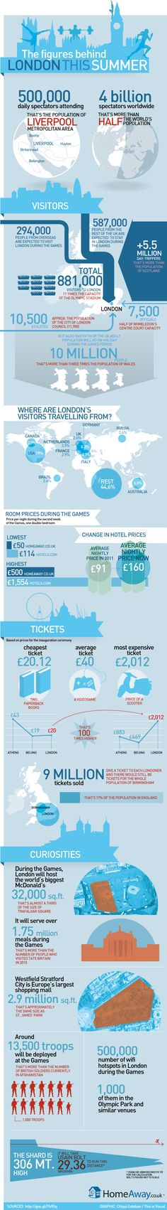 London Olympics Tourism In Staggering Stats - via HuffPostTravel & HomeAway