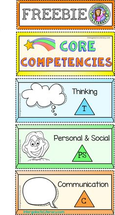 Core Competency FREEBIE! A sheet of captivating labels: Communication, Thinking, and Personal/Social. Teachers and students can use to label journals, folders, or use for displays in a classroom. These competencies are part of the newly redesigned BC Curriculum Interactive Activities, Teaching Activities, Teaching Resources, Teaching Ideas, Reading Posters, Core Competencies, Learning Support, Teacher Created Resources