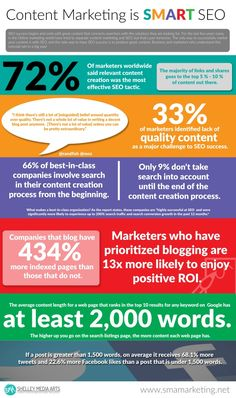 """SMART SEO & Content Marketing: How Your Message Impacts Rankings [Infographic] A successful SMART SEO strategy begins and ends with the development and marketing of awesome content. Over the past few years many in the online marketing world have tried to separate SEO and content marketing. Some have even argued that content marketing is the """"death of SEO. But that's just nonsense. The only way to successfully market your content is with SEO."""