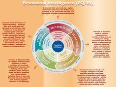 The Leadership Series: Emotional & Social Intelligence (SH – Shenzhen Stuff Leadership Development, Self Development, Emotional Development, Personal Development, Under Your Spell, Emotional Regulation, Coping With Stress, Coping Skills, Critical Thinking